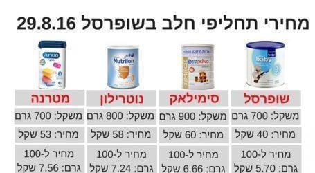 שופרסל בייבי, תחליף החלב החדש של שופרסל, נמכר ב-40 שקל ל-700 גרם