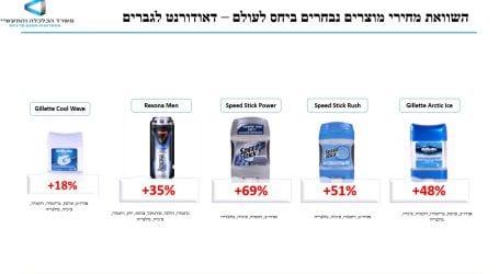 שימו לב כיצד מתכוון משרד הכלכלה לטפל במחירים המנופחים של מוצרי הטיפוח: שיימינג וייבוא מקביל